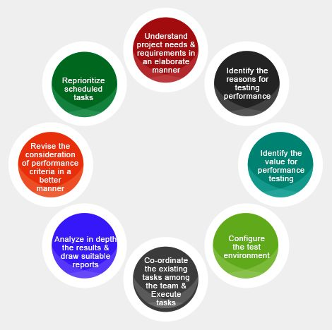 76 best Software Testing images on Pinterest Software testing - requirement analysis