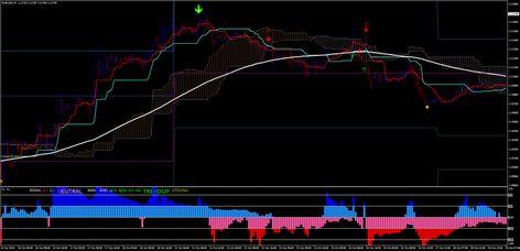 Best Ichimoku Trend Strategy - Forex Strategies - Forex Resources - Forex Trading-free forex trading signals and FX Forecast