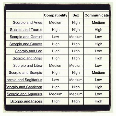 Scorpio compatibility table