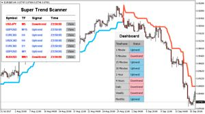 Binary Options Forex Signal Supertrend Dashboard And Scanner