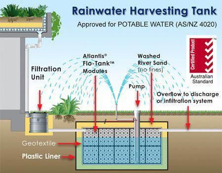 Excellent Rainwater Harvesting Design Info Is Offered On Our Internet Site Rea Rainwater Harvesting Rain Water Collection System Rainwater Harvesting System