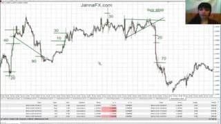Forex Trading Strategies For Beginners Learn To Trade Forex With