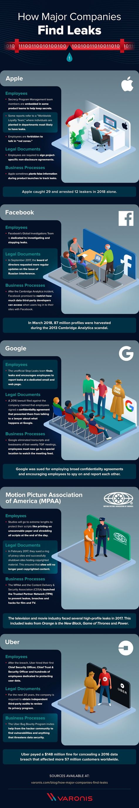 How Major Companies Find Leaks #infographic