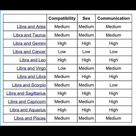 Libra & Aries