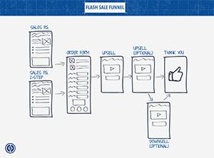 Funnel blueprint 20 special beta class registration funnel funnel blueprint 20 special beta class registration funnel blueprint funnel templates for leads and sales pinterest malvernweather Images