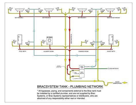 Mobile Home Plumbing Systems Plumbing Network Diagrampdf Modern