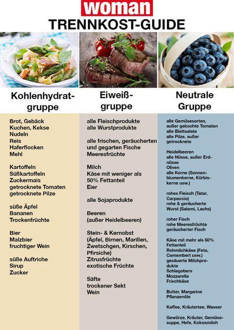 Tabelle dissoziierte Diät einfach