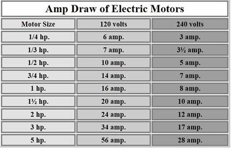Amp Draw For Motor Electric Motor Electrical Wiring Electrical Projects