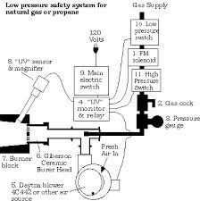 image result for gas forge burner plans - Homemade Propane Forge Design