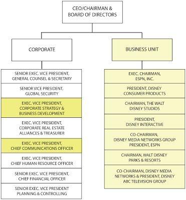منهجية والت ديزني الهيكل التنظيمي الشركات الهيكل التنظيمي الأنيق 8 أفضل من الشركات ديزني Organization Chart Organizational Chart Walt Disney Company