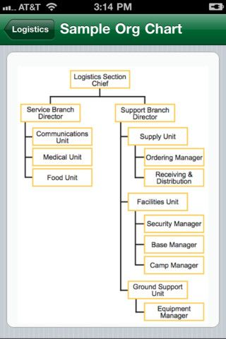 Screenshot from the NIMS ICS iPhone application NIMS ICS - ics organizational chart