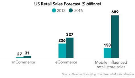 us-retail-sales-forecast marketing Pinterest - sales forecast