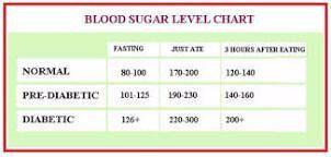 Fasting Blood Sugar Levels Chart Pesquisa Google In 2020 Blood Sugar Chart Diabetes Blood Sugar Level Chart Blood Sugar Chart