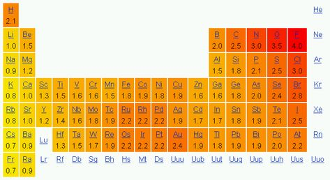 Escalas y representación Ciencias 3º Bloque III La transformación - new tabla periodica con valencias imprimible