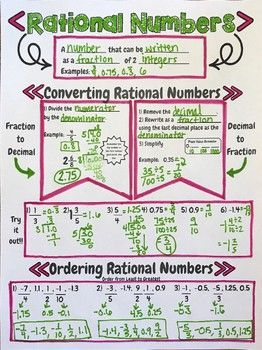 Converting And Ordering Rational Numbers Sketch Notes Practice Rational Numbers Math Integers Rational Numbers Anchor Chart