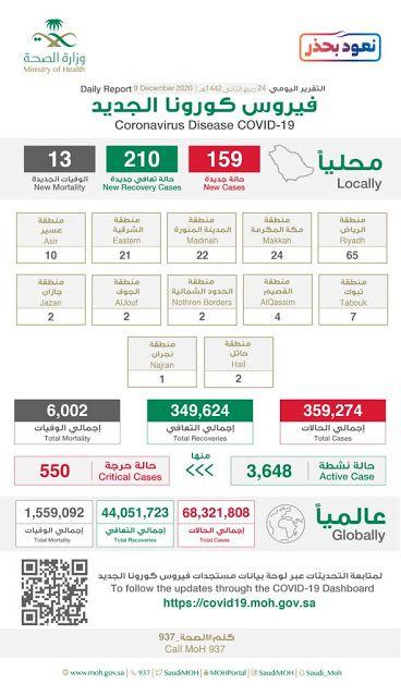 Pin By Saudi Expatriates Com On Saudi Arabia 2020 In 2020 Corona Death Records Saudi Arabia