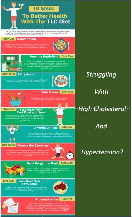 fad diets on cholesterol and blood pressure