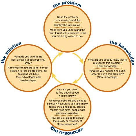 GRAPHIC | Problem Based Learning
