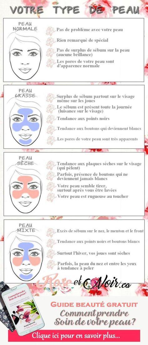 Quel est votre type de peau? Pour le savoir, clique sur l'image!