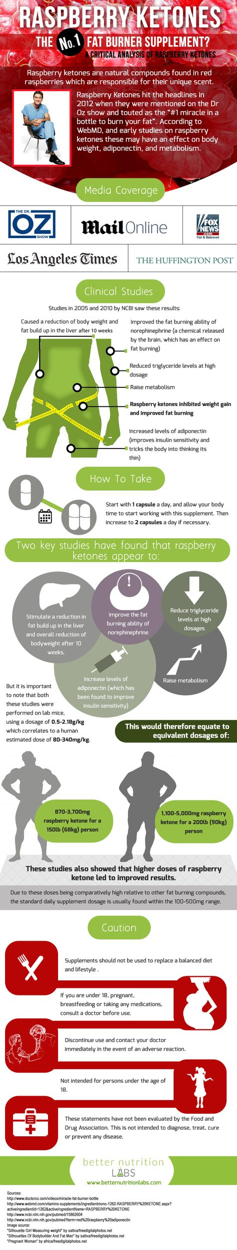 How effective are raspberry ketones for weight loss infographic