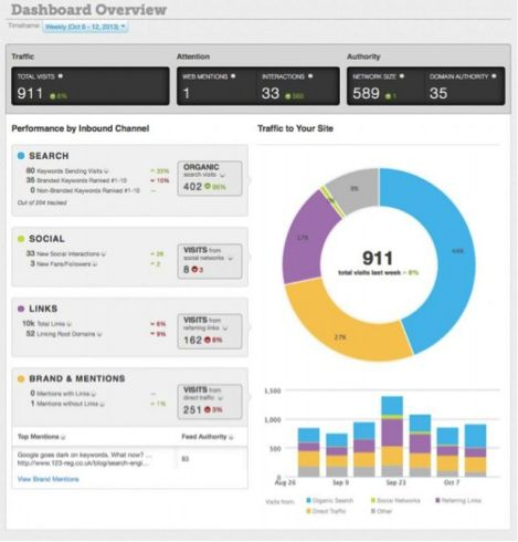 The Future of Information Dashboards
