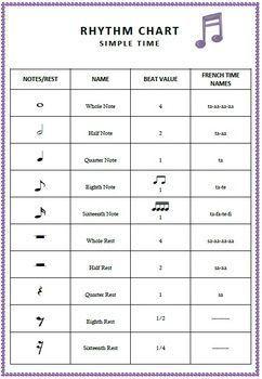 Music Rhythm Charts Free Download Music Rhythm Learn Music