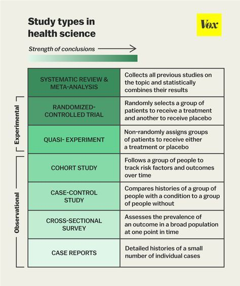 The One Chart You Need To Understand Any Health Study Cohort Study Health Science Nursing Research