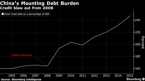 "BlackRock Inc.'s Laurence D. Fink, who oversees the world's largest money manager with $4.7 trillion of client assets, said ""we all have to be worried"" about China's mounting debt amid slowing growth, even as he remains bullish on the economy in the long run."