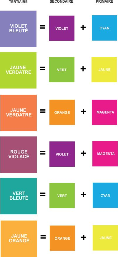 Comment Faire La Couleur Orange En Peinture Melange Peinture Acrylique Apprendre A Melanger Les Melange Peinture Peinture Acrylique Melange Couleur Peinture