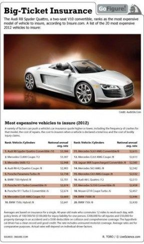 The Story Of Most Expensive Car Insure Has Just Gone Viral Most