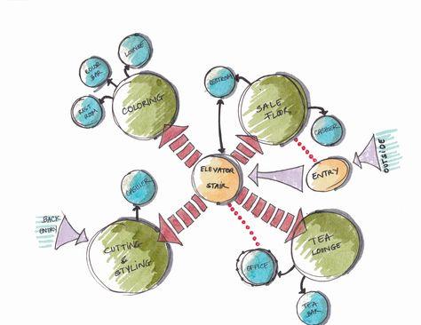 Retail Bubble Diagram