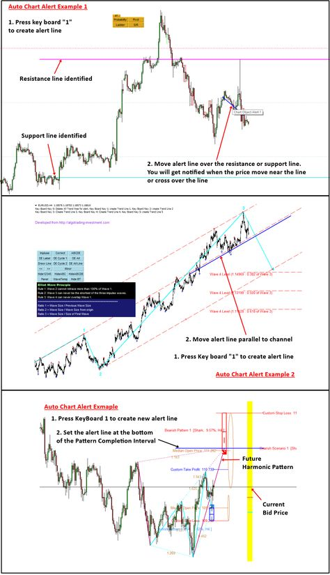 How To Use Auto Chart Alert Chart Intraday Trading Forex Trading