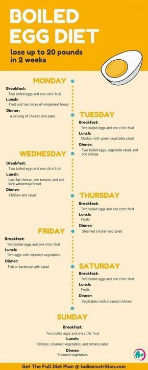 Enjoy Your Rapid Weight Loss With This Egg Fast Diet Plan Good