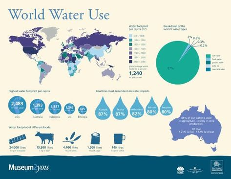 world water use water water geography and water  world water use water water geography and water scarcity