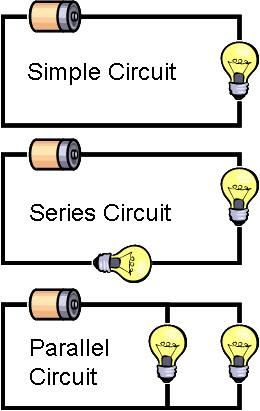 Basic Electrical Circuits and their Working for Electrical Engineers Basic DC circuits Electrical Engineering Quotes, Engineering Humor, Electrical Projects, Engineering Projects, Electronic Engineering, Chemical Engineering, Physics Humor, Engineering Technology, Engineering Cake