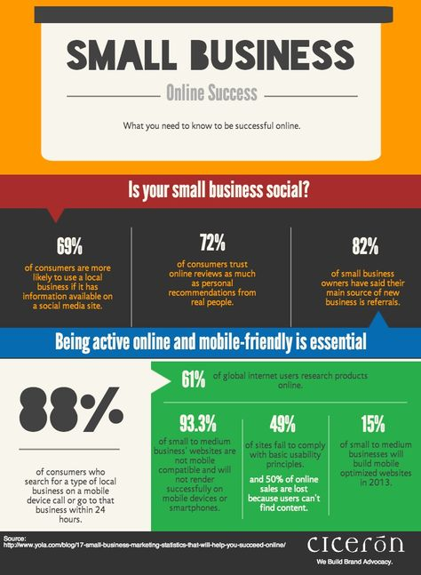 Marketing for Small Business: How to Be Successful Online