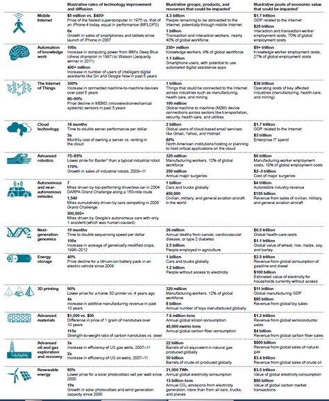 9 best Technology and Marketing Trends images on Pinterest - darpa program manager sample resume