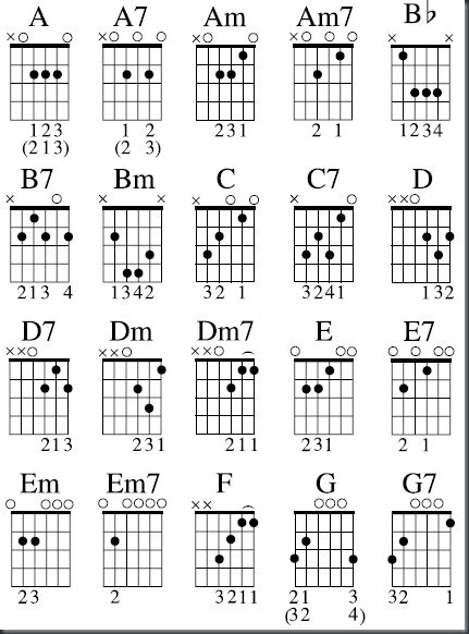 Beginner Guitar Chord Chart Gallery Guitar Chords Finger Placement