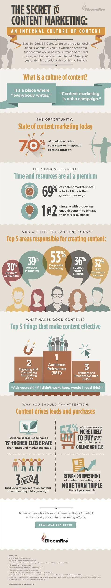 Secret of Content Marketing