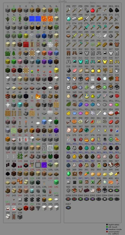 All the Minecraft  blocks and  Items