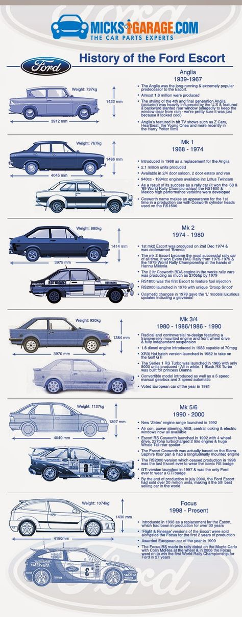 62 best Ford Focus images on Pinterest Car, Board and Cars - vehicle service contract