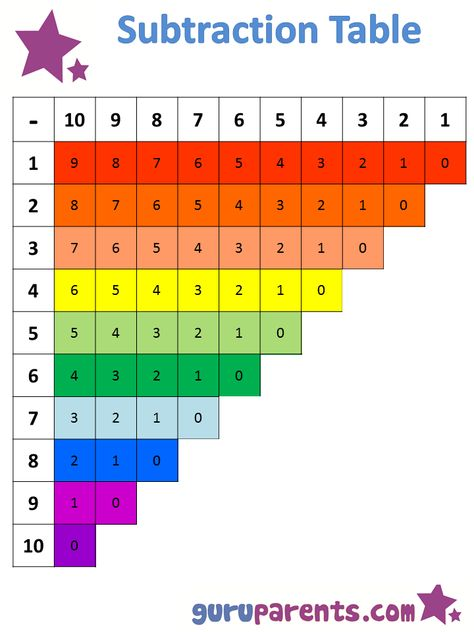 Free, Printable, Subtraction Strip Board - subtraction table