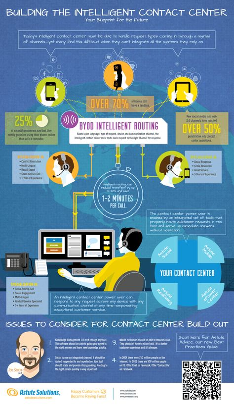 Building the Intelligent Contact Center. Intelligent routing. BYOD (Bring Your Own Device).