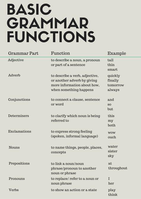 We love grammar. #the3rdimage #desiremore #english #language