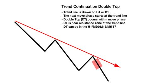 Free Ultimate Double Top Bottom Indicator Trading Strategies Tops