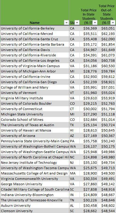 Most Expensive Public Universities For Out Of State Students