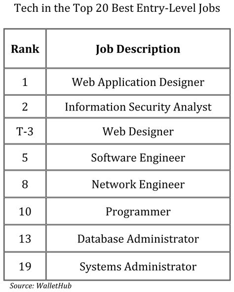 Tech Is The Place To Be For The Top EntryLevel Jobs  Entry Level