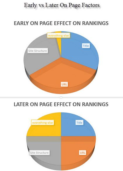15 best Dallas SEO Geek images on Pinterest Business, Html and Recipes - best of blueprint dallas blog
