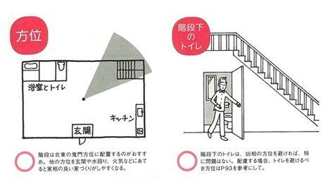 建物の中央部の階段は家相の上では大凶相になる 家相建築設計事務所 家相 風水間取り 風水