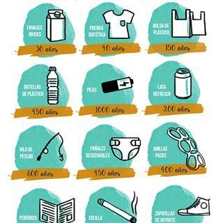 Cuanto Tarda En Desaparecer Tu Basura Desde Que Aparecieron Los Plásticos Y La Sociedad De Consumo El Problema De Bolso De Cuero Basura Parales